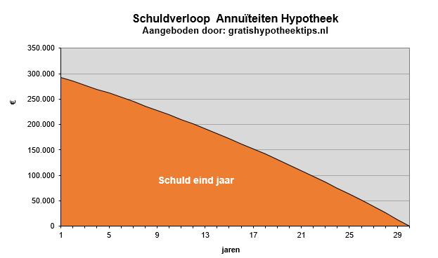 annuiteiten-hypotheek-schuldverloop